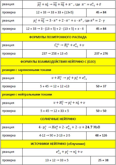 Формулы позитронного распада