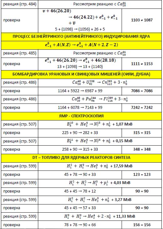 Проверка формул ядерных реакций