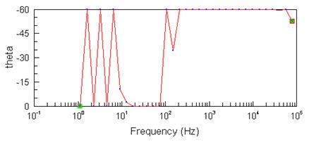 Электрическая проводимость дистиллированной воды во время солнечного затмения