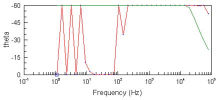 Обработка экспериментальных данных электрической проводимости воды