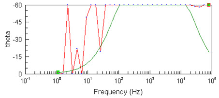 Обработка данных электрической проводимости воды