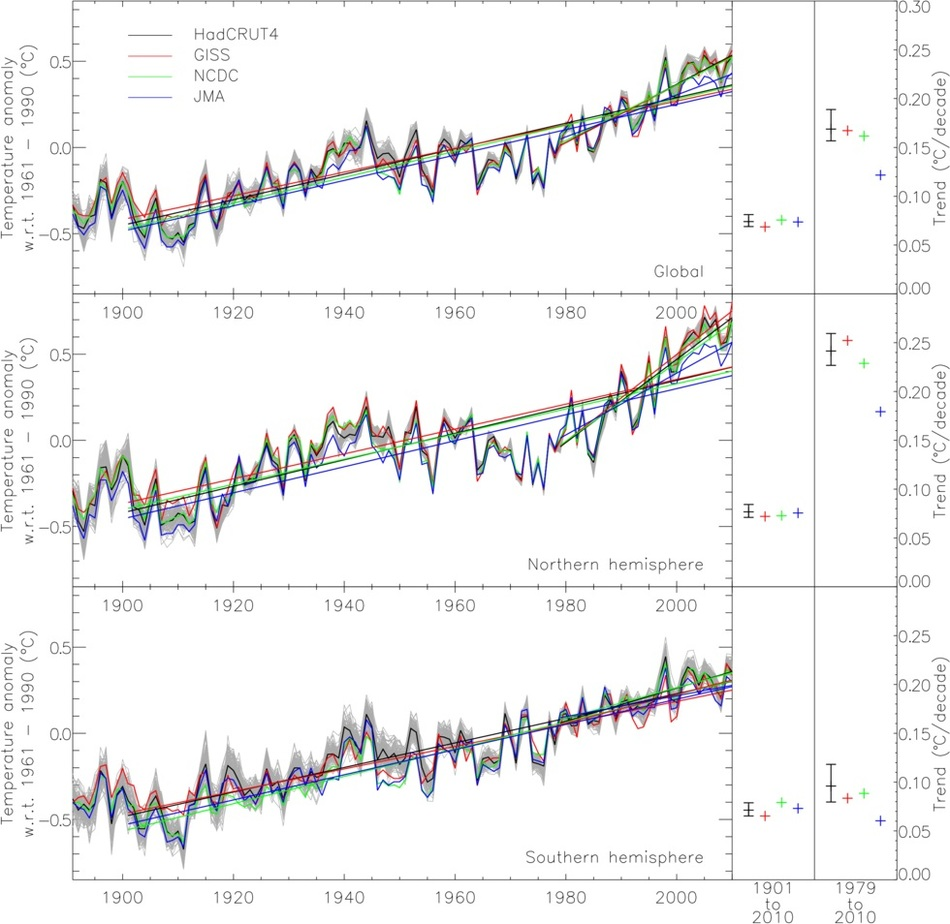 График изменения среднегодовой температуры на Земле