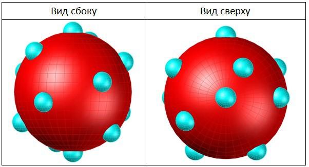 Размещение фантомных частичек По на поверхности сферы электрона