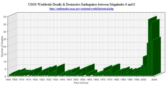Graph of the number of deathly and destructive earthquakes in the world with magnitude 6-8 from 1900 to 2008