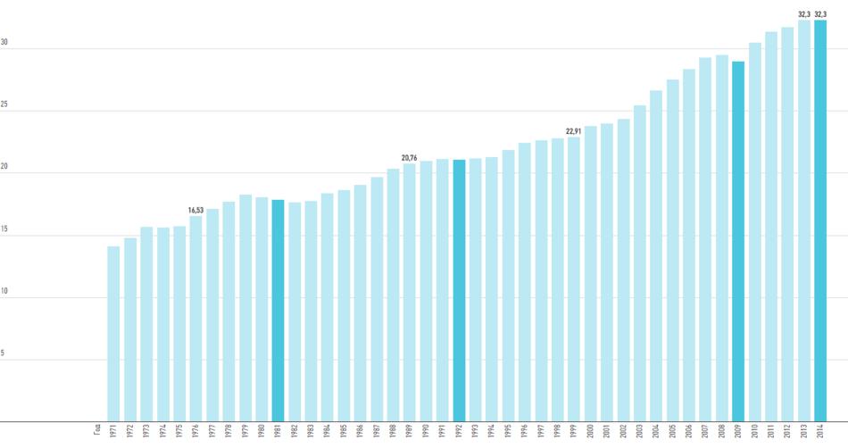 Динамика глобальных выбросов СО2 за период с 1971 по 2014