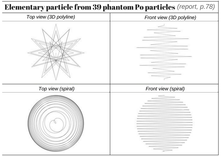 Elementary particle from 39 phantom Po particles