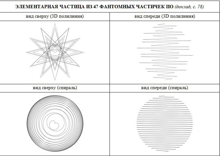 Спиралевидная структура частицы из 47 фантомных частичек По