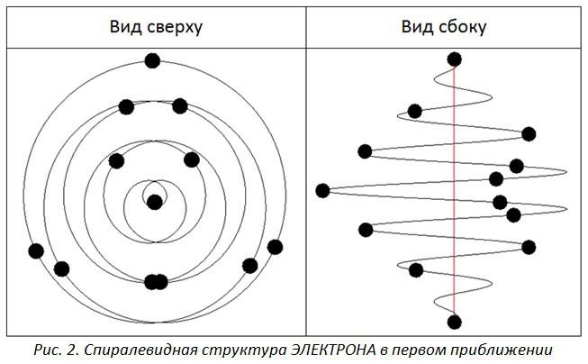 Спиралевидная структура электрона в проекции
