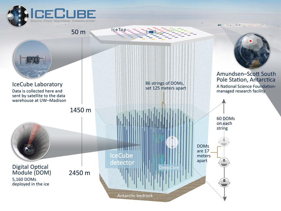 каскад высокоэнергичных частиц