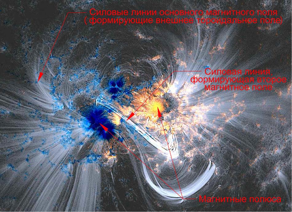 Основные и дополнительные силовые линии магнитного поля Солнца