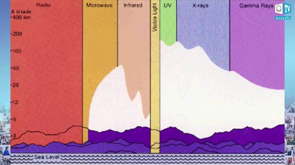 интервал электромагнитных частот, оптический диапазон