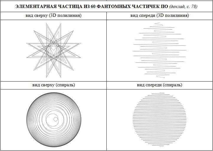Спиралевидная структура частицы из 60 фантомных частичек По