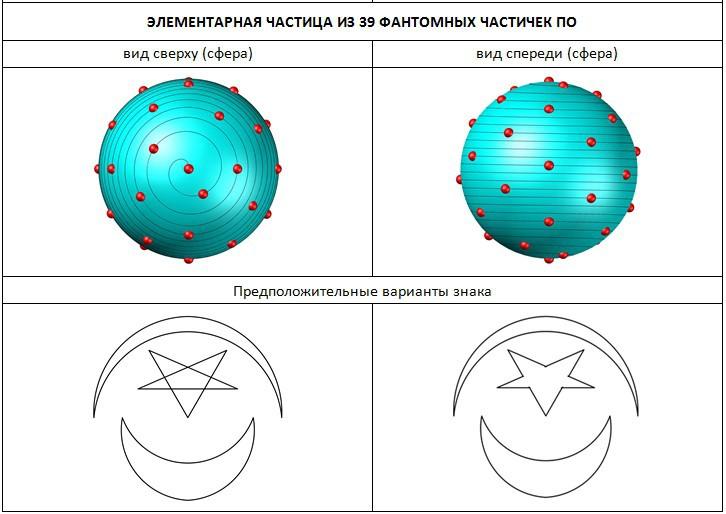 Структура частицы из 39 частичек По