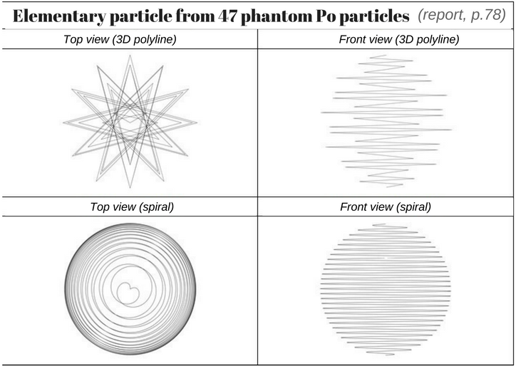 Elementary particle from 47 phantom Po particles