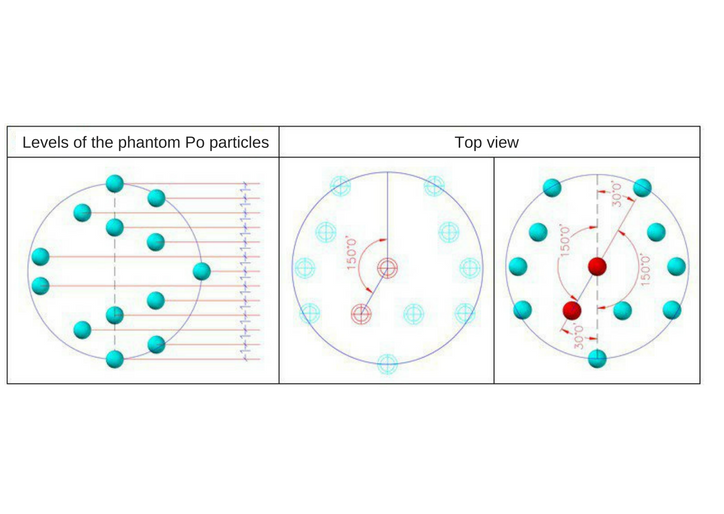 Schematic representation of the arrangement of the phantom Po particles in the spiral structure of the ELECTRON