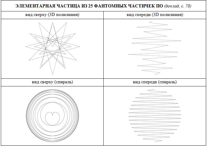 Спиралевидная структура частицы из 25 фантомных частичек По