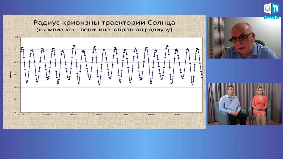 радиус кривизны траектории Солнца