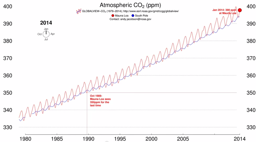 The diagram of the dynamics  of global CO2 emissions