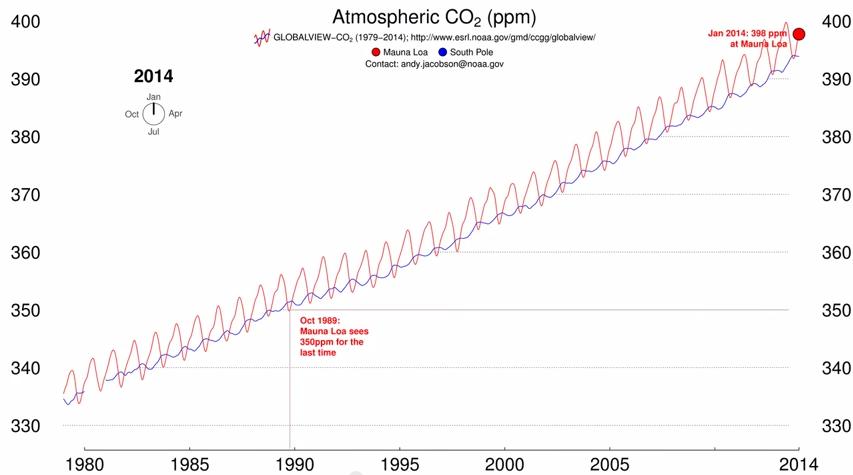 График изменений содержания СО2 в атмосфере с 1980 по 2014