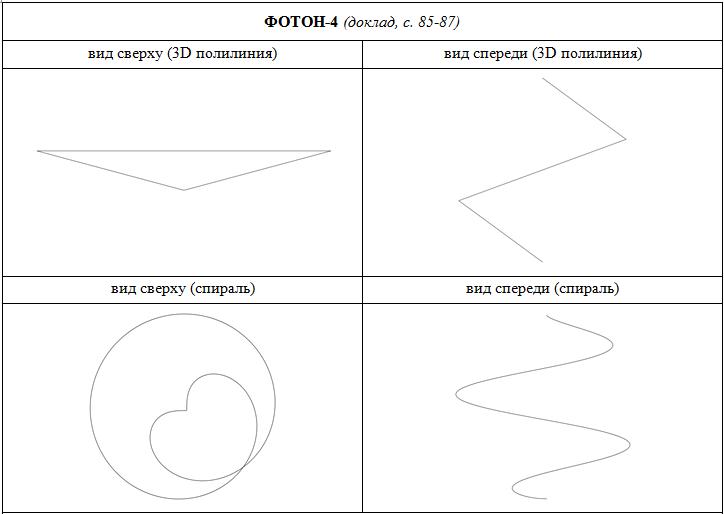 Спиралевидная структура фотона 4