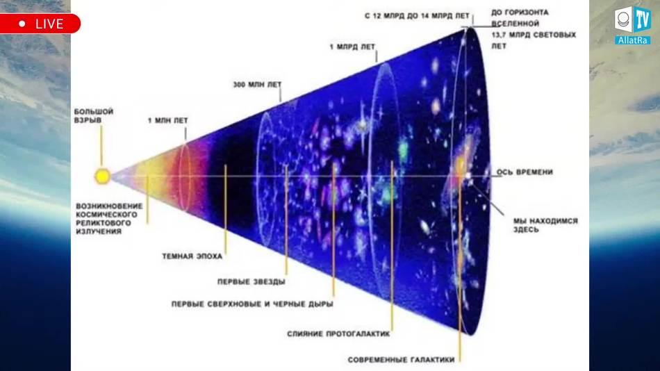 конус нашей Вселенной на шкале времени