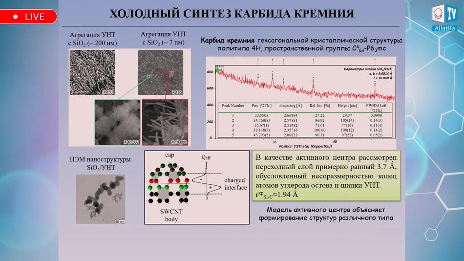 Холодный синтез карбида кремния