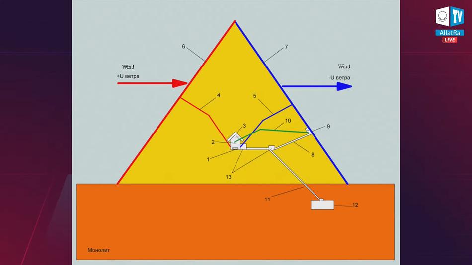 Внутреннее схематическое строение пирамиды в Гизе
