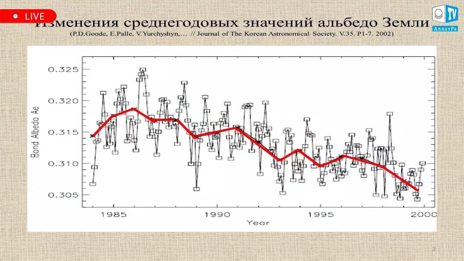 график изменения среднегодовых значений альбедо Земли