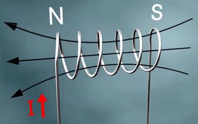 Силовые линии спирали с током