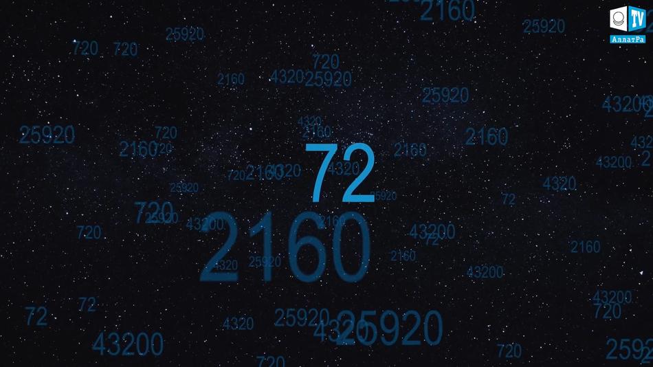 Кодовое значение чисел