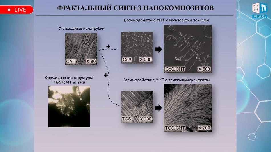 фрактальный синтез нанокомпозитов
