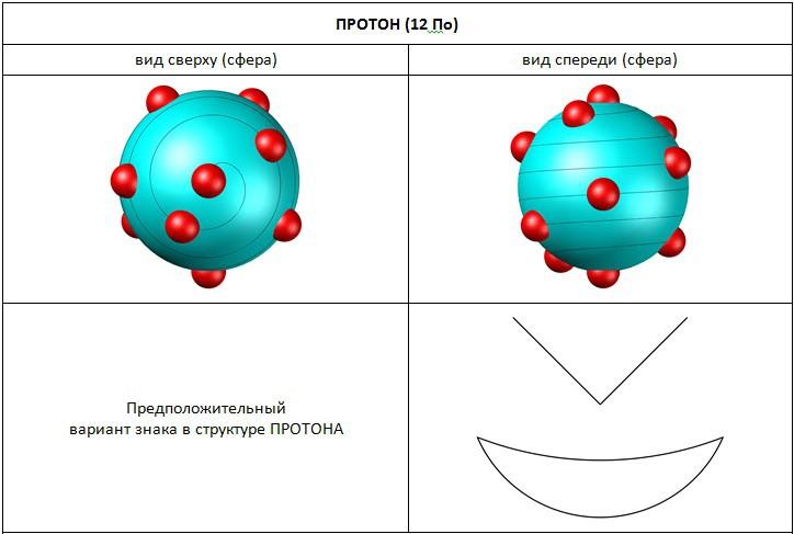 Структура протона