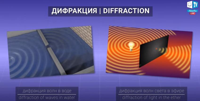 Дифракция волн в воде и волн света в эфире