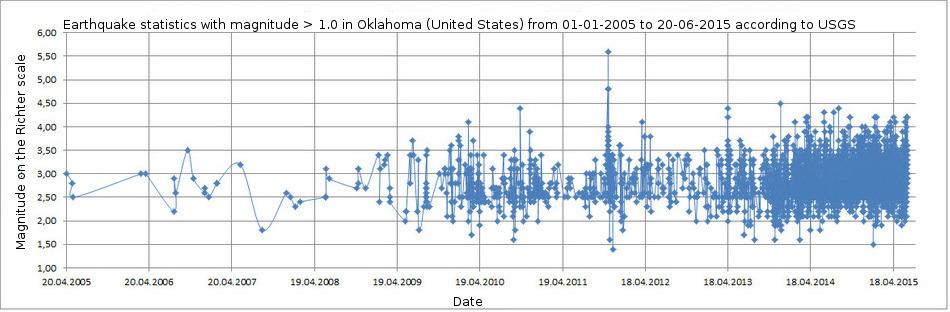 Earthquake statistics in Oklahoma
