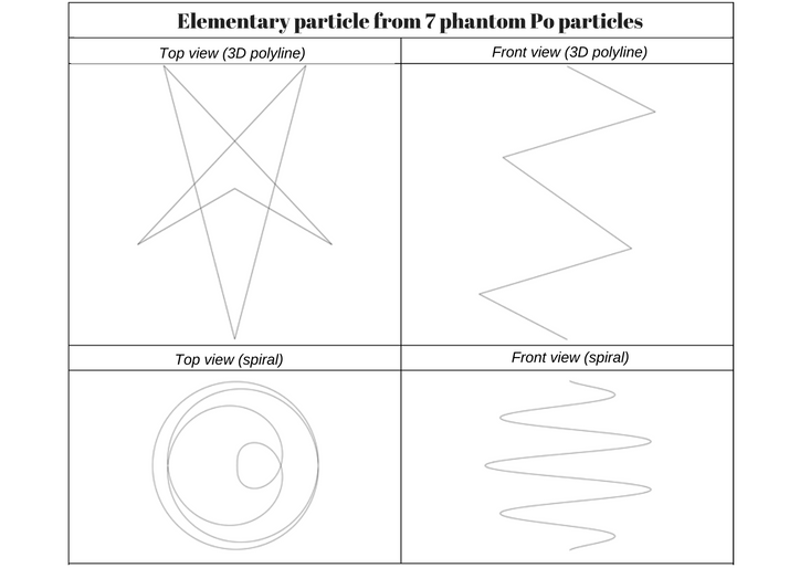 Elementary particle from 7 phantom Po particles