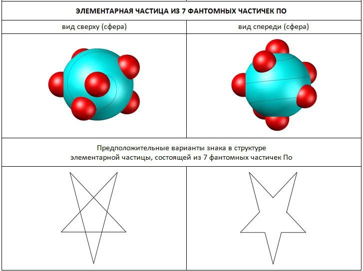 Структура частицы из 7 частичек По