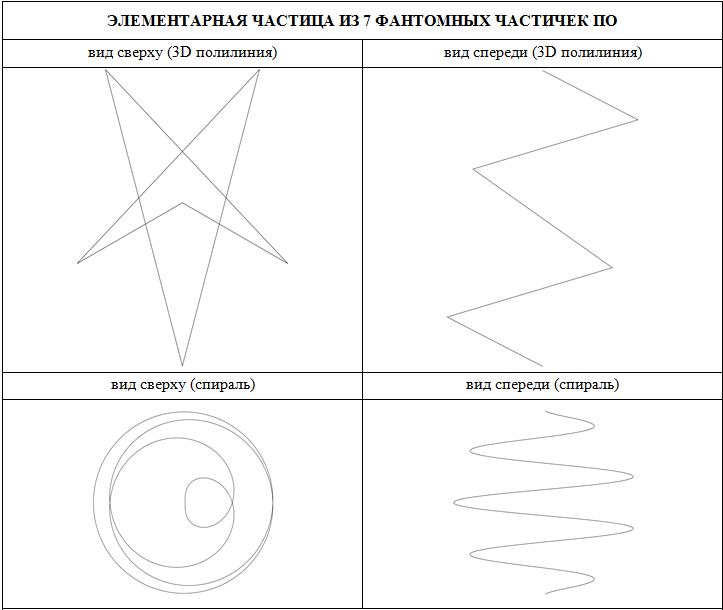 Спиралевидная структура частицы из 7 фантомных частичек По