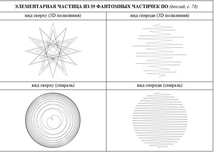 Спиралевидная структура частицы из 39 фантомных частичек По