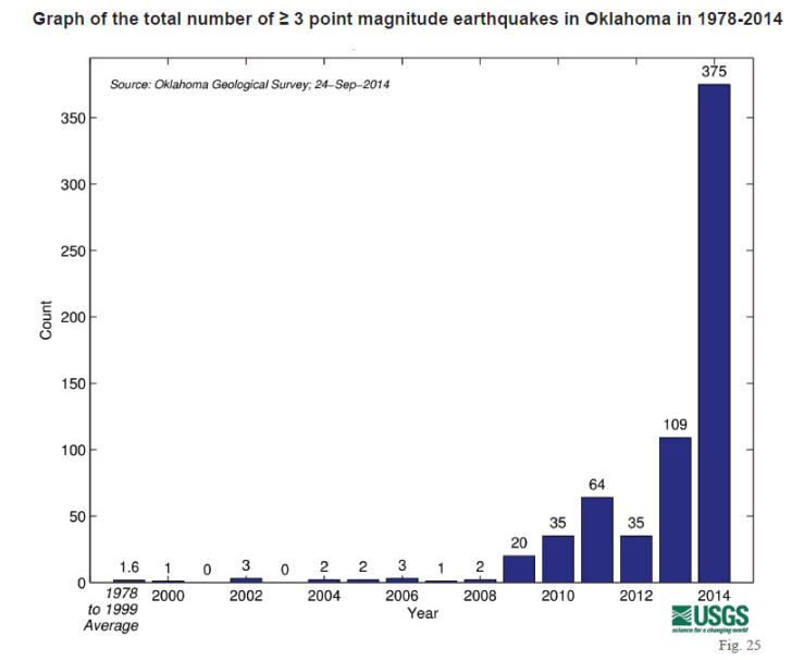 Total number of earthquakes in Oklahoma from 1978 to 2014