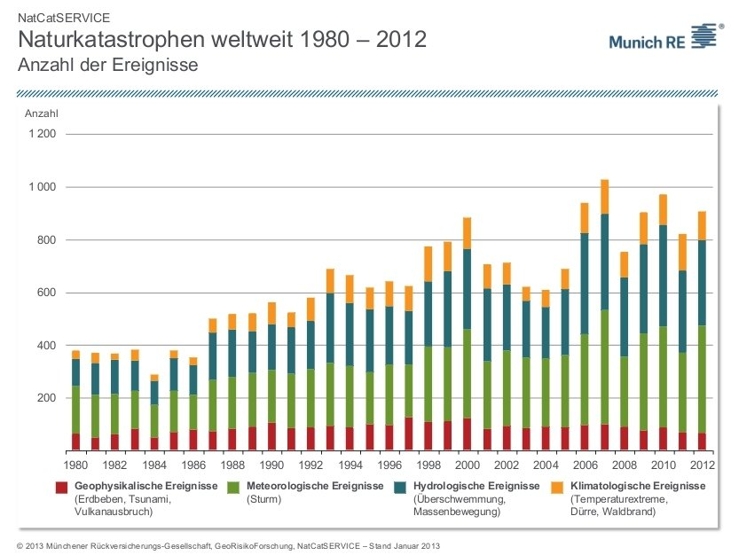 Graph of the number of natural disasters in the world from 1980 to 2012