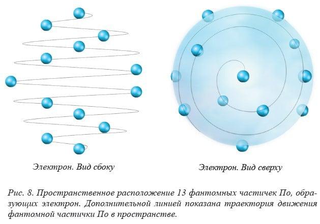 Спиралевидная структура электрона