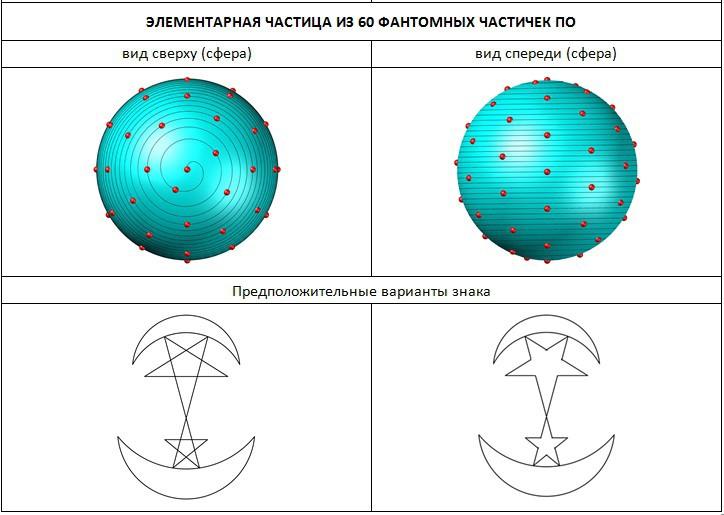 Структура частицы из 60 частичек По
