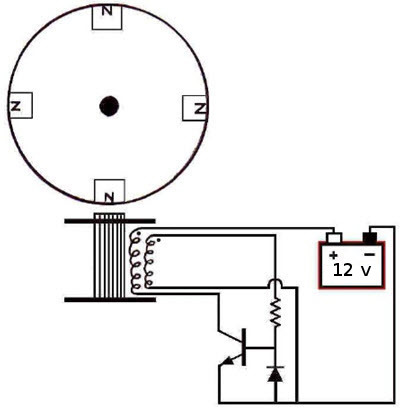 Bediniho generátor