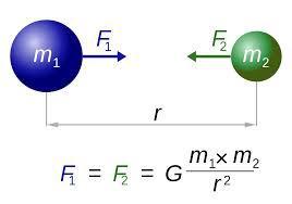 Сила гравитационного притяжения