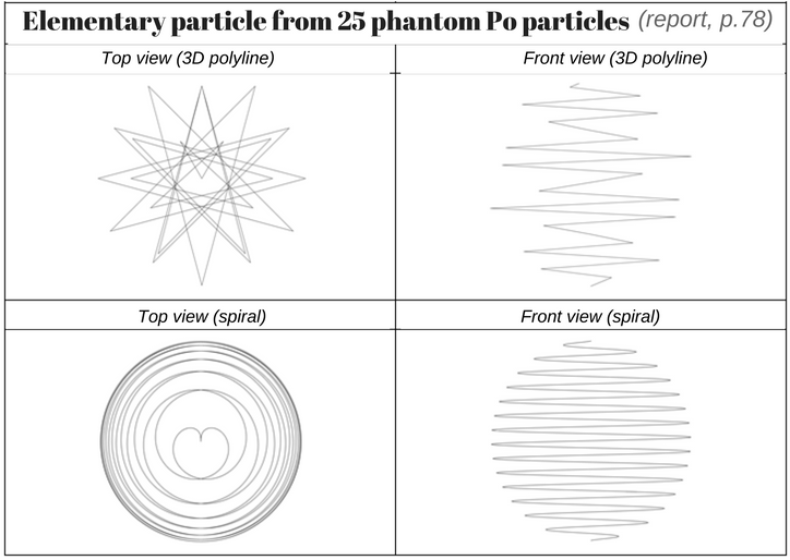 Elementary particle from 25 phantom Po particles