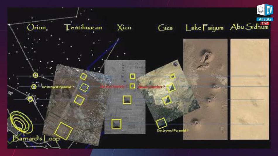 Проекция звёздного неба и расположение пирамид