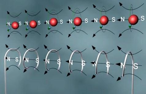 Аналогия между силовыми линиями спирали и атомов с орбитальными электронами