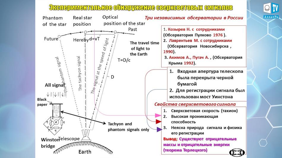 экспериментальное обнаружение сверхсветовых сигналов