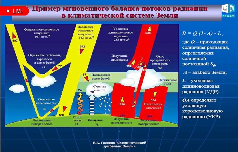 ример мгновенного баланса потоков радиации в климатической системе Земли