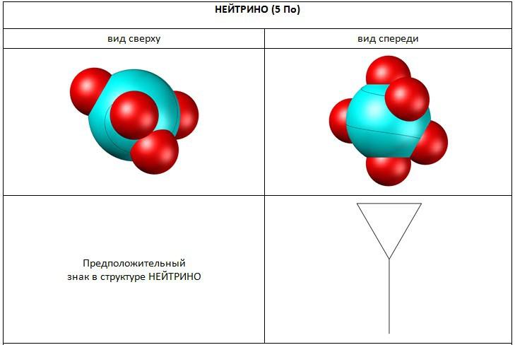 Структура нейтрино